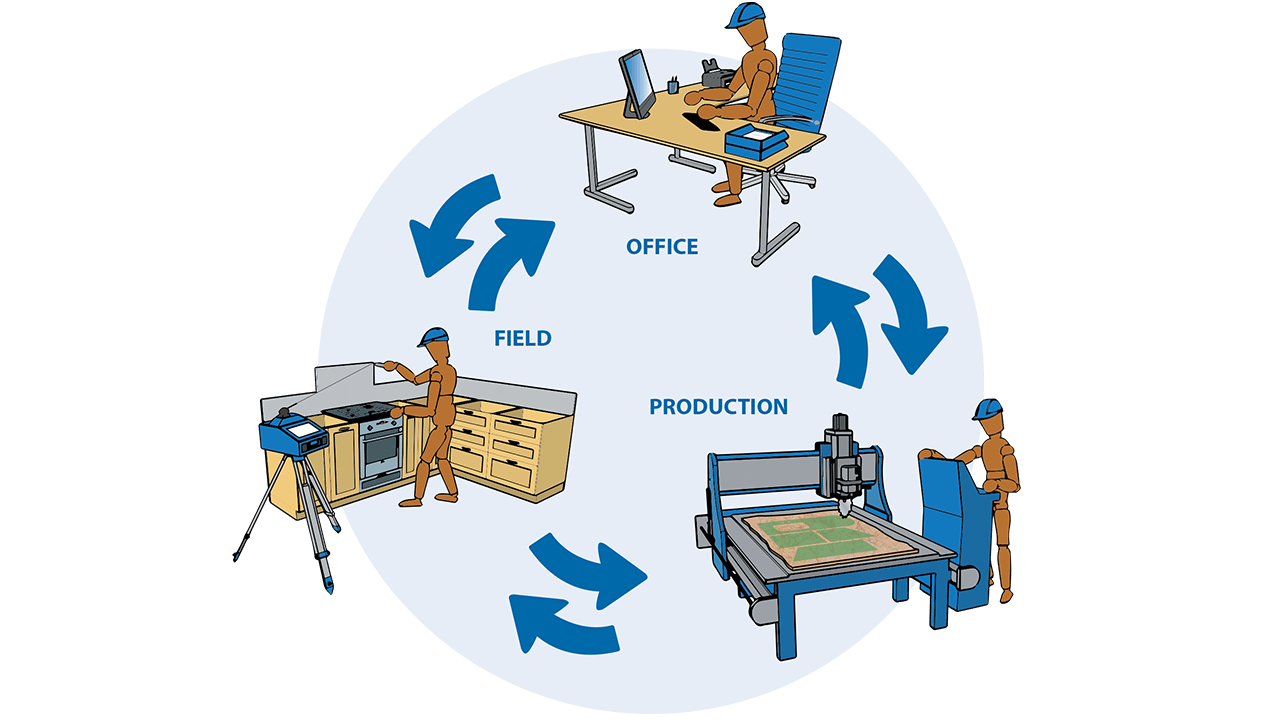 Infographie - Logiciel Prodim Factory - Connexion du terrain, des bureaux et de la production